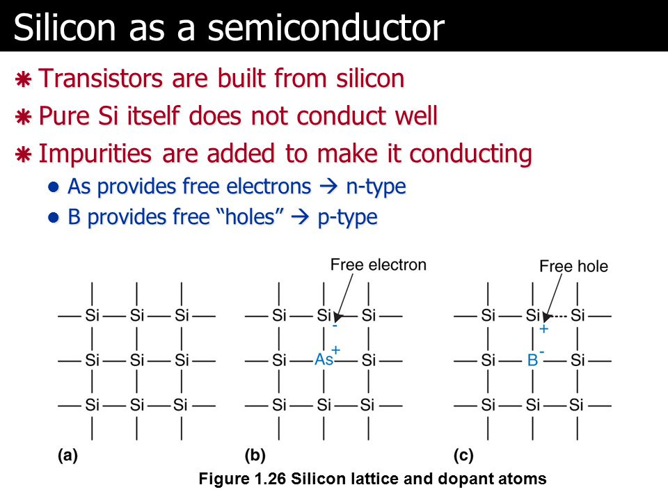 Silicon as a semiconductor  Transistors are built from silicon  Pure Si itself does not conduct well  Impurities are added to make it conducting As