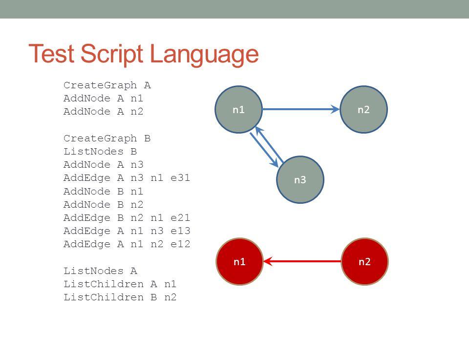 Test Script Language CreateGraph A AddNode A n1 AddNode A n2 CreateGraph B ListNodes B AddNode A n3 AddEdge A n3 n1 e31 AddNode B n1 AddNode B n2 AddEdge B n2 n1 e21 AddEdge A n1 n3 e13 AddEdge A n1 n2 e12 ListNodes A ListChildren A n1 ListChildren B n2 n1n2 n3 n1n2