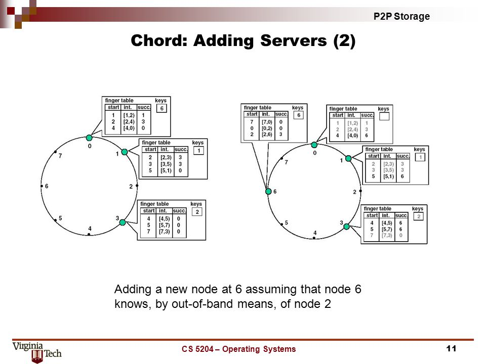P2P Storage CS 5204 – Operating Systems11 Chord: Adding Servers (2) Adding a new node at 6 assuming that node 6 knows, by out-of-band means, of node 2