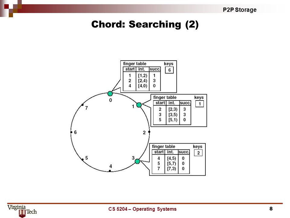 P2P Storage CS 5204 – Operating Systems8 Chord: Searching (2)