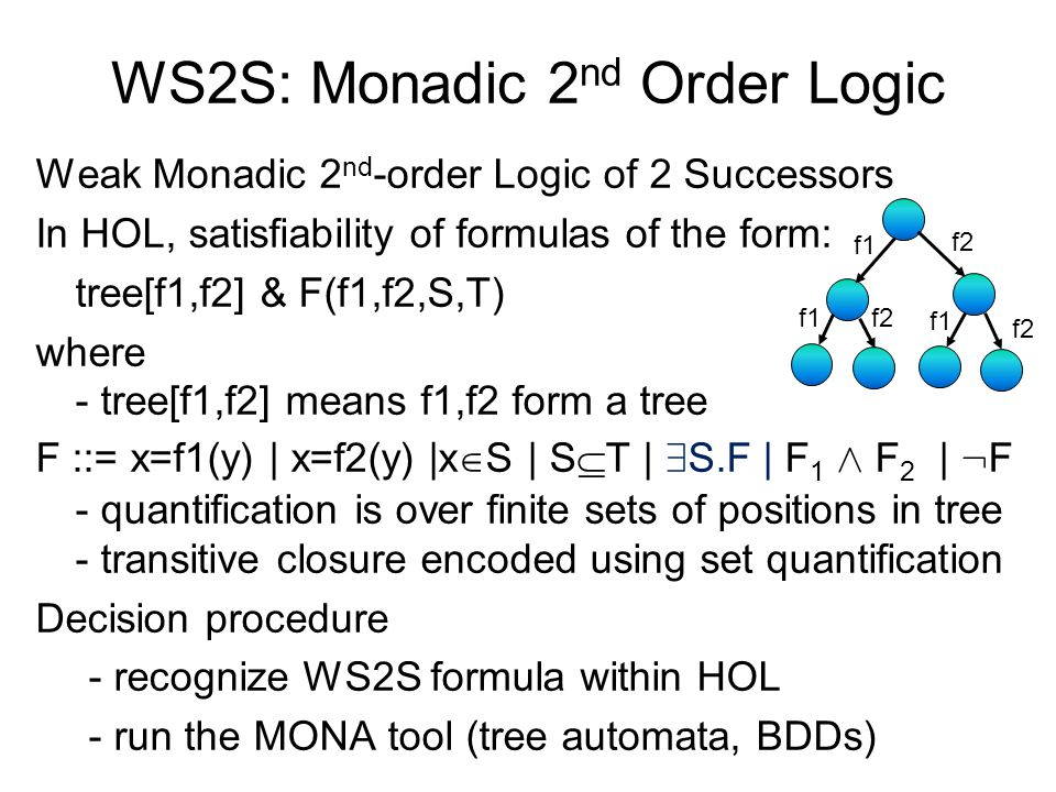 WS2S: Monadic 2 nd Order Logic Weak Monadic 2 nd -order Logic of 2 Successors In HOL, satisfiability of formulas of the form: tree[f1,f2] & F(f1,f2,S,T) where - tree[f1,f2] means f1,f2 form a tree F ::= x=f1(y) | x=f2(y) |x  S | S  T | 9 S.F | F 1 Æ F 2 | : F - quantification is over finite sets of positions in tree - transitive closure encoded using set quantification Decision procedure - recognize WS2S formula within HOL - run the MONA tool (tree automata, BDDs) f2 f1 f2 f1 f2 f1