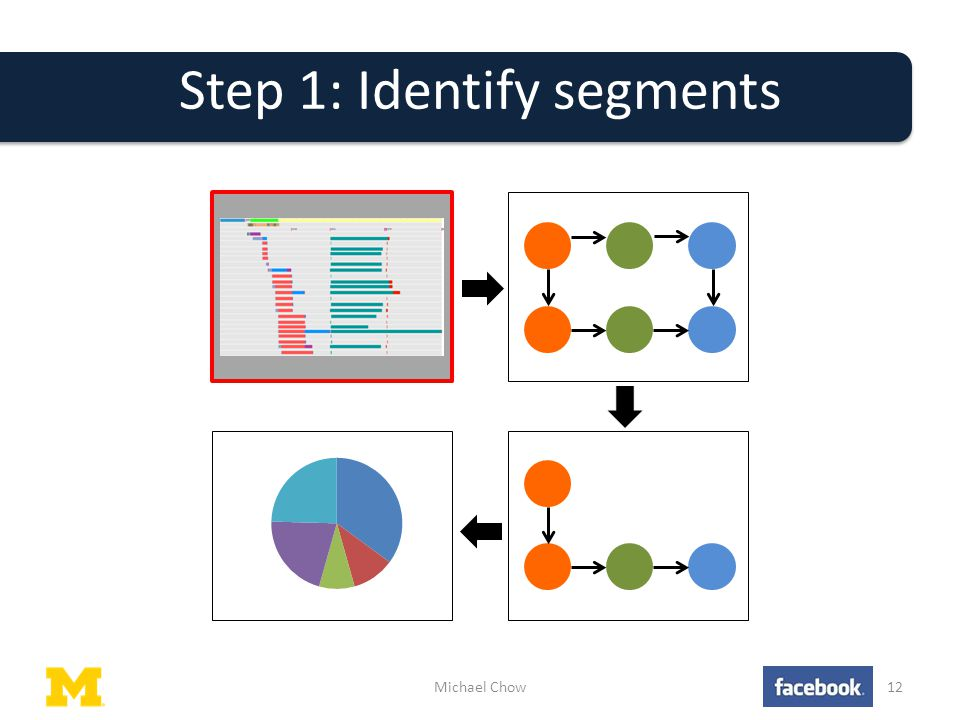 Step 1: Identify segments Michael Chow12