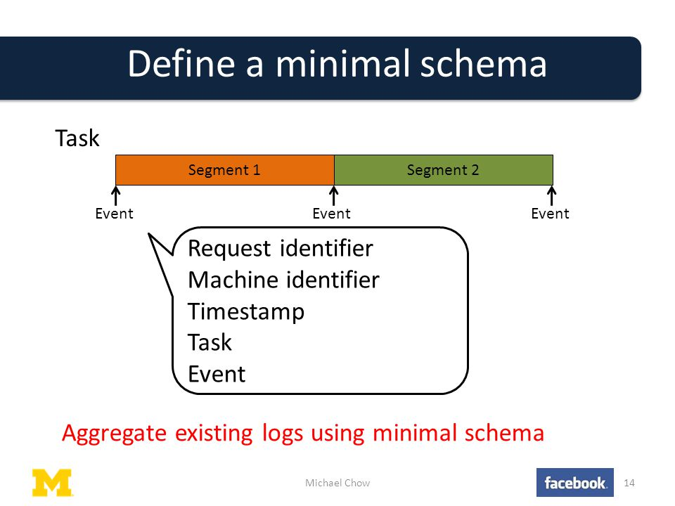 Define a minimal schema Michael Chow14 Segment 1Segment 2 Task Event Request identifier Machine identifier Timestamp Task Event Aggregate existing logs using minimal schema