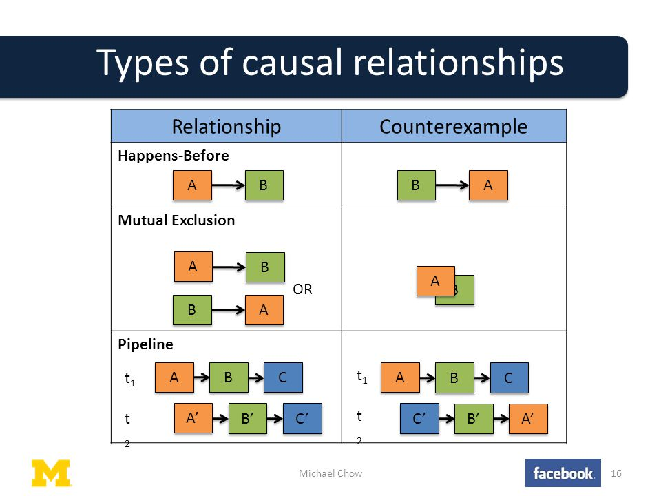 Types of causal relationships Michael Chow16 RelationshipCounterexample Happens-Before Mutual Exclusion Pipeline B B A A A A B B B B A A A A B B OR B B A A B B A A C C B' A' C' B B A A C C B' C' A' t1t1 t2t2 t1t1 t2t2