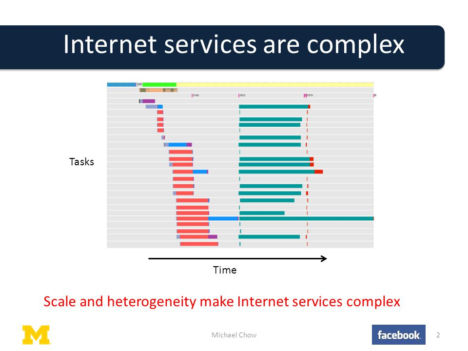 Internet services are complex Michael Chow2 Tasks Time Scale and heterogeneity make Internet services complex