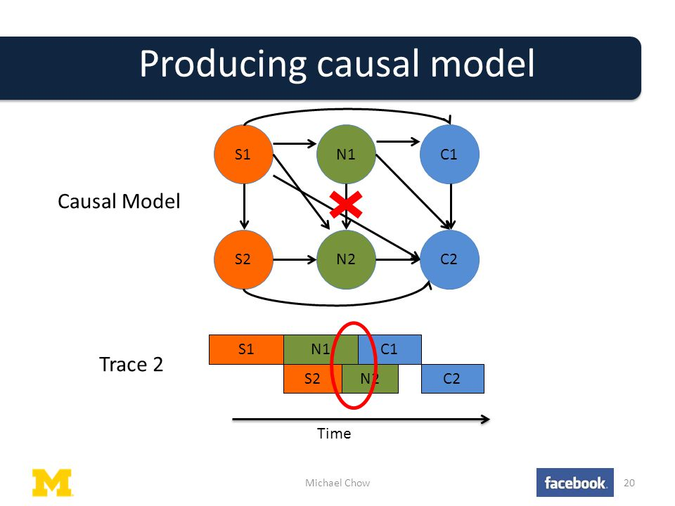 Producing causal model Michael Chow20 Causal Model S1N1C1 S2N2C2 C1N1S1 C2N2S2 Time Trace 2