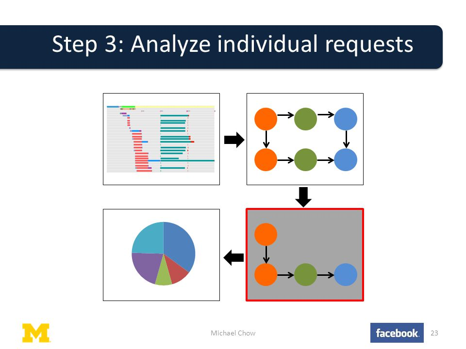 Step 3: Analyze individual requests Michael Chow23