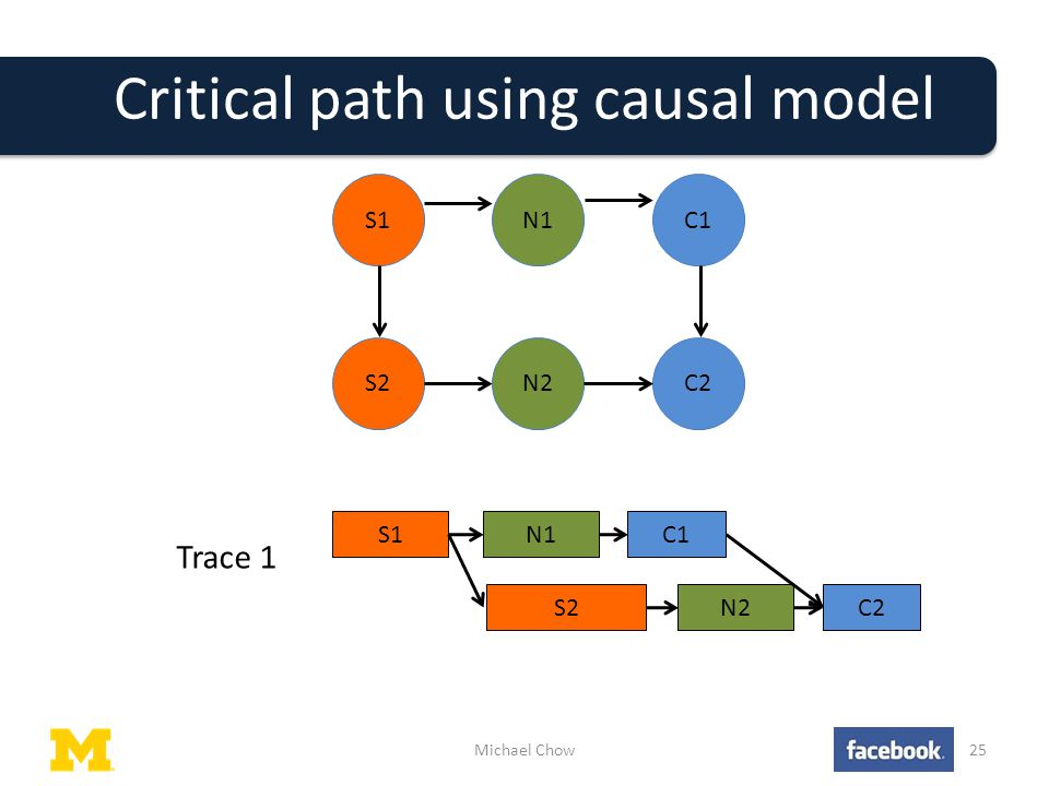 Critical path using causal model Michael Chow25 S1N1C1 S2N2C2 C1N1S1 C2N2S2 Trace 1