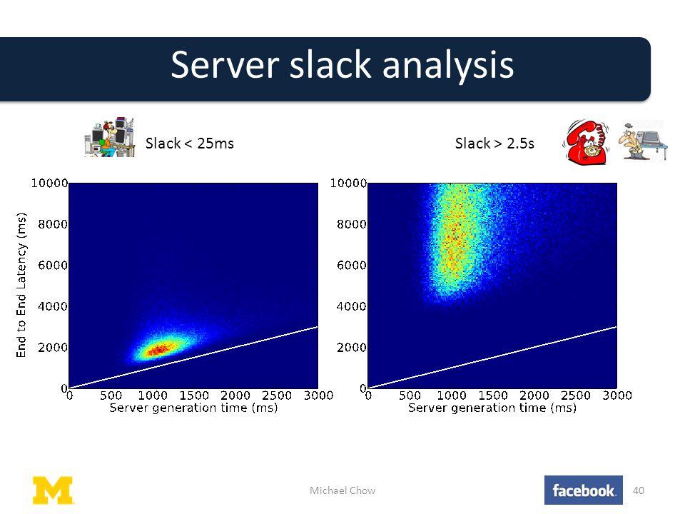 Server slack analysis Michael Chow40 Slack < 25msSlack > 2.5s