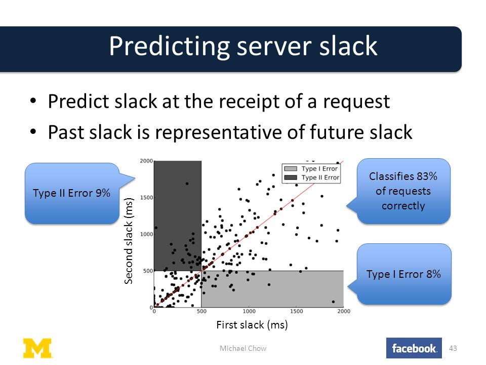 Predicting server slack Predict slack at the receipt of a request Past slack is representative of future slack Michael Chow43 Classifies 83% of requests correctly Type II Error 9% Type I Error 8% First slack (ms) Second slack (ms)