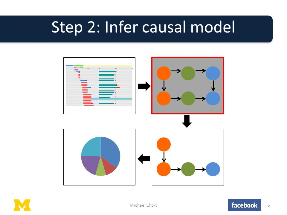 Step 2: Infer causal model Michael Chow6