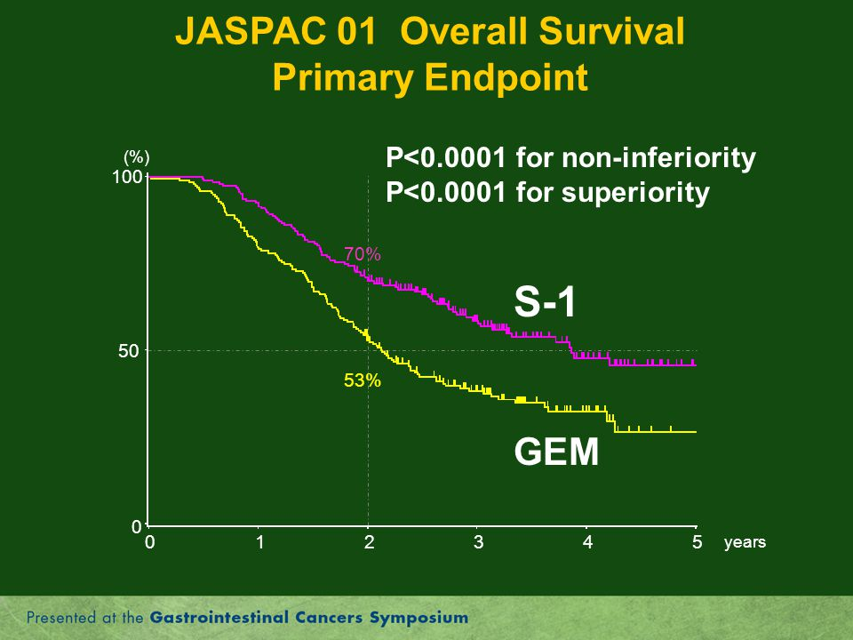JASPAC 01 Overall Survival Primary Endpoint S-1 GEM