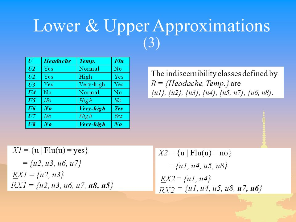 Lower & Upper Approximations (3) X1 = {u | Flu(u) = yes} = {u2, u3, u6, u7} RX1 = {u2, u3} = {u2, u3, u6, u7, u8, u5} X2 = {u | Flu(u) = no} = {u1, u4, u5, u8} RX2 = {u1, u4} = {u1, u4, u5, u8, u7, u6} The indiscernibility classes defined by R = {Headache, Temp.} are {u1}, {u2}, {u3}, {u4}, {u5, u7}, {u6, u8}.