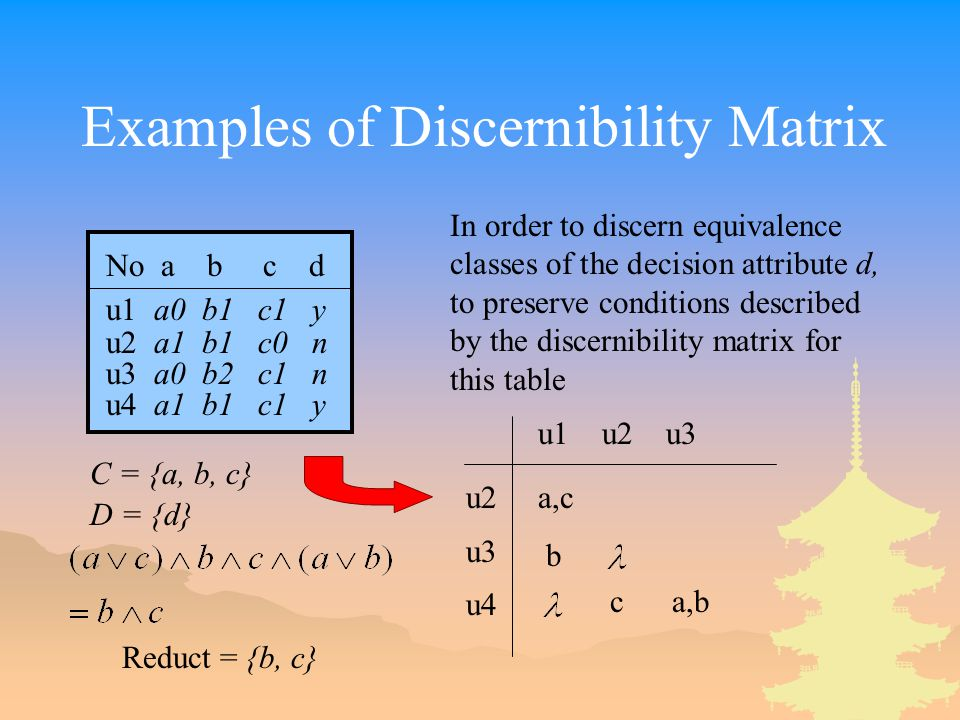 Examples of Discernibility Matrix No a b c d u1 a0 b1 c1 y u2 a1 b1 c0 n u3 a0 b2 c1 n u4 a1 b1 c1 y C = {a, b, c} D = {d} In order to discern equivalence classes of the decision attribute d, to preserve conditions described by the discernibility matrix for this table u1 u2 u3 u2 u3 u4 a,c b c a,b Reduct = {b, c}