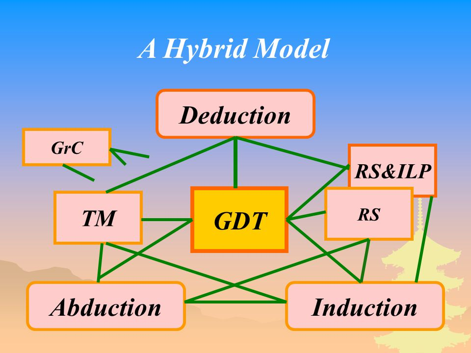 Deduction InductionAbduction GDT GrC RS&ILP RS TM A Hybrid Model