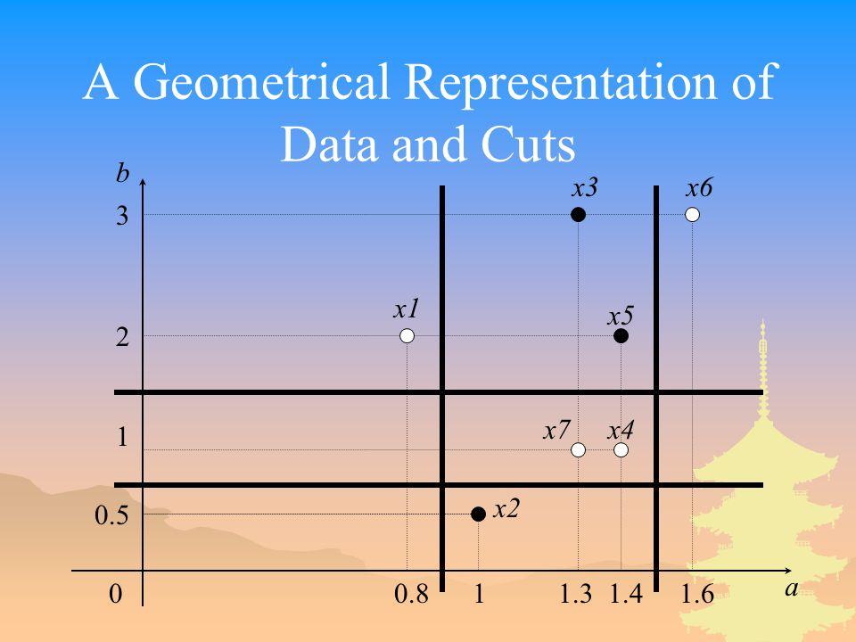 A Geometrical Representation of Data and Cuts 00.81 1.3 1.4 1.6 a b 3 2 1 0.5 x1 x2 x3 x4 x5 x6 x7