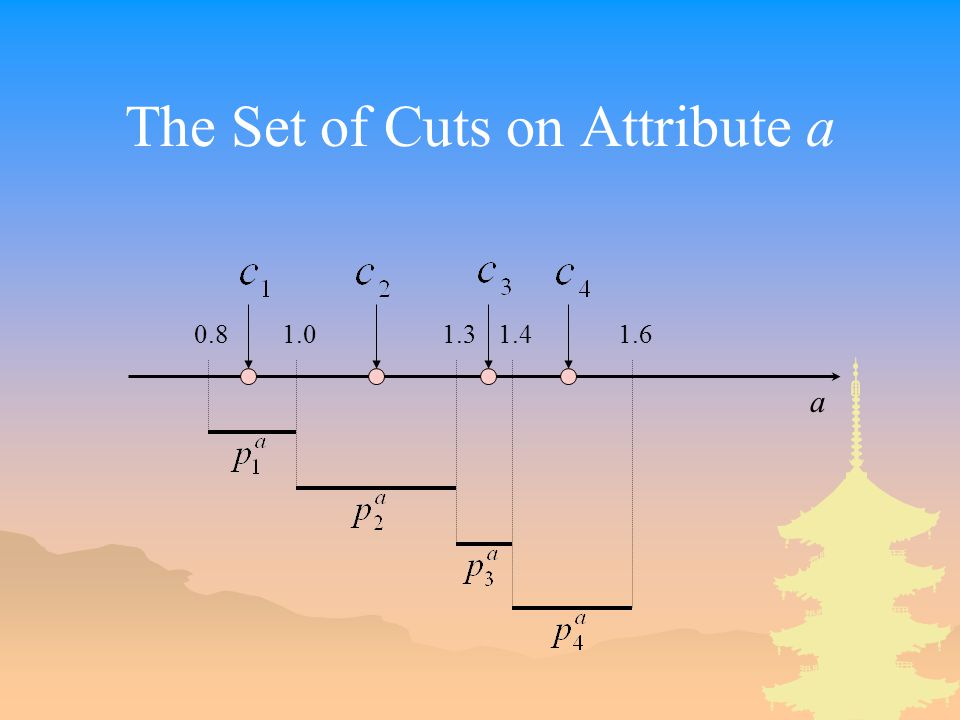 The Set of Cuts on Attribute a 0.81.01.31.41.6 a