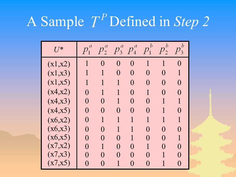 A Sample Defined in Step 2 U* (x1,x2) (x1,x3) (x1,x5) (x4,x2) (x4,x3) (x4,x5) (x6,x2) (x6,x3) (x6,x5) (x7,x2) (x7,x3) (x7,x5)