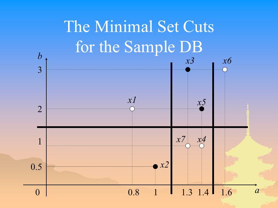 The Minimal Set Cuts for the Sample DB 00.81 1.3 1.4 1.6 a b 3 2 1 0.5 x1 x2 x3 x4 x5 x6 x7