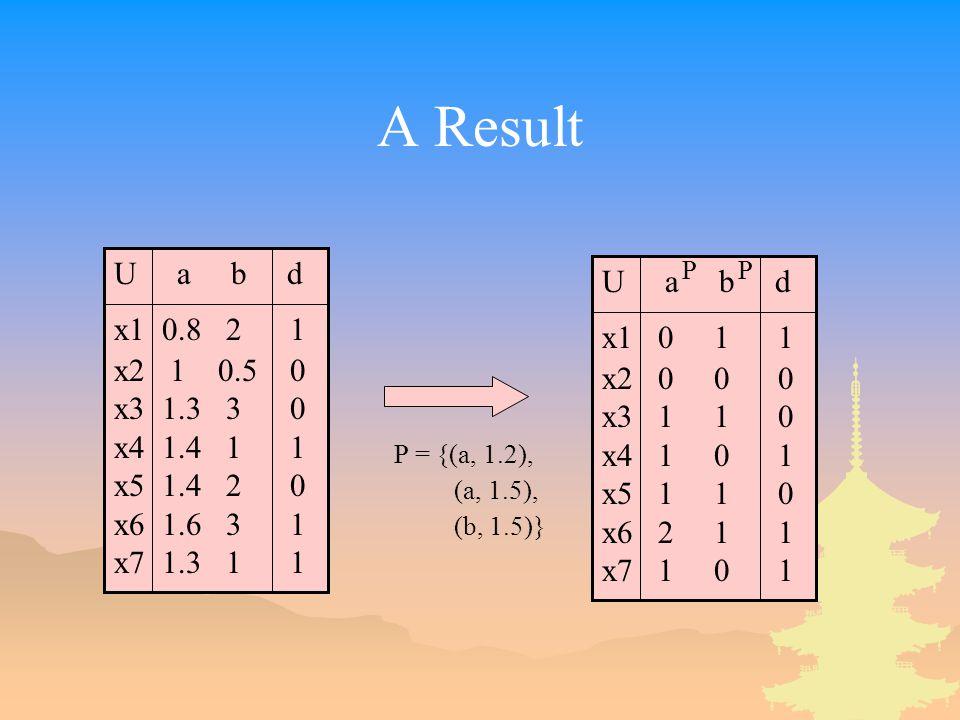A Result U a b d x1 0.8 2 1 x2 1 0.5 0 x3 1.3 3 0 x4 1.4 1 1 x5 1.4 2 0 x6 1.6 3 1 x7 1.3 1 1 U a b d x1 0 1 1 x2 0 0 0 x3 1 1 0 x4 1 0 1 x5 1 1 0 x6 2 1 1 x7 1 0 1 PP P = {(a, 1.2), (a, 1.5), (b, 1.5)}