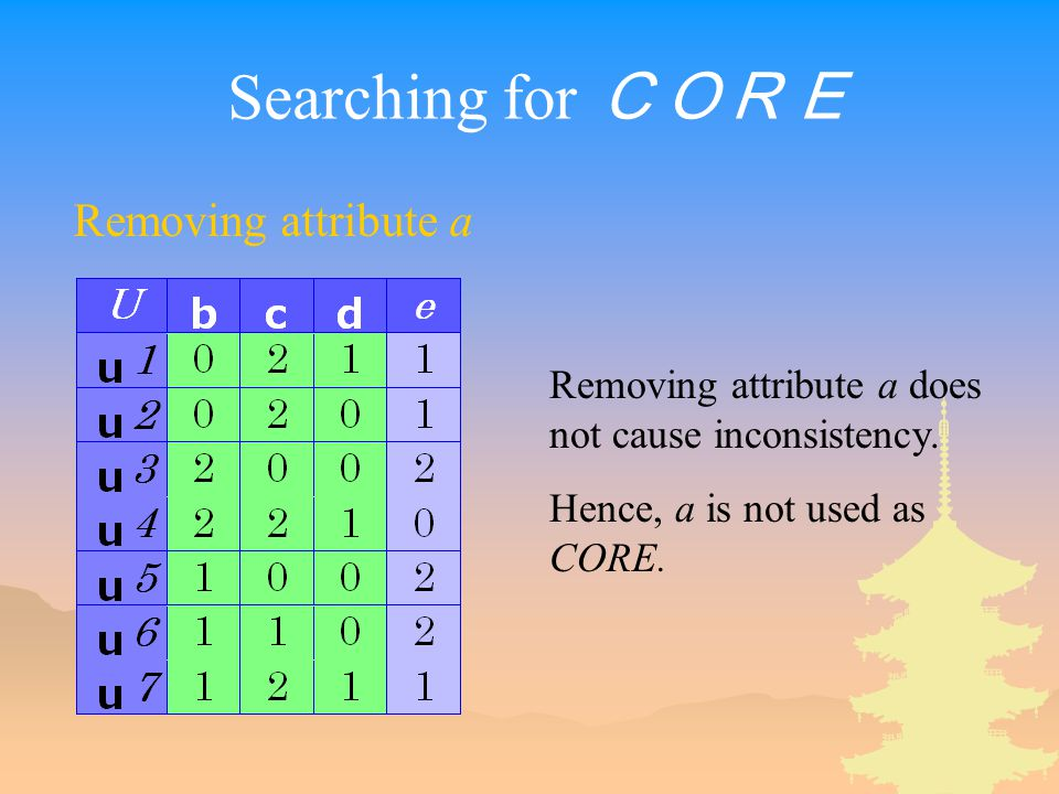 Searching for CORE Removing attribute a Removing attribute a does not cause inconsistency.