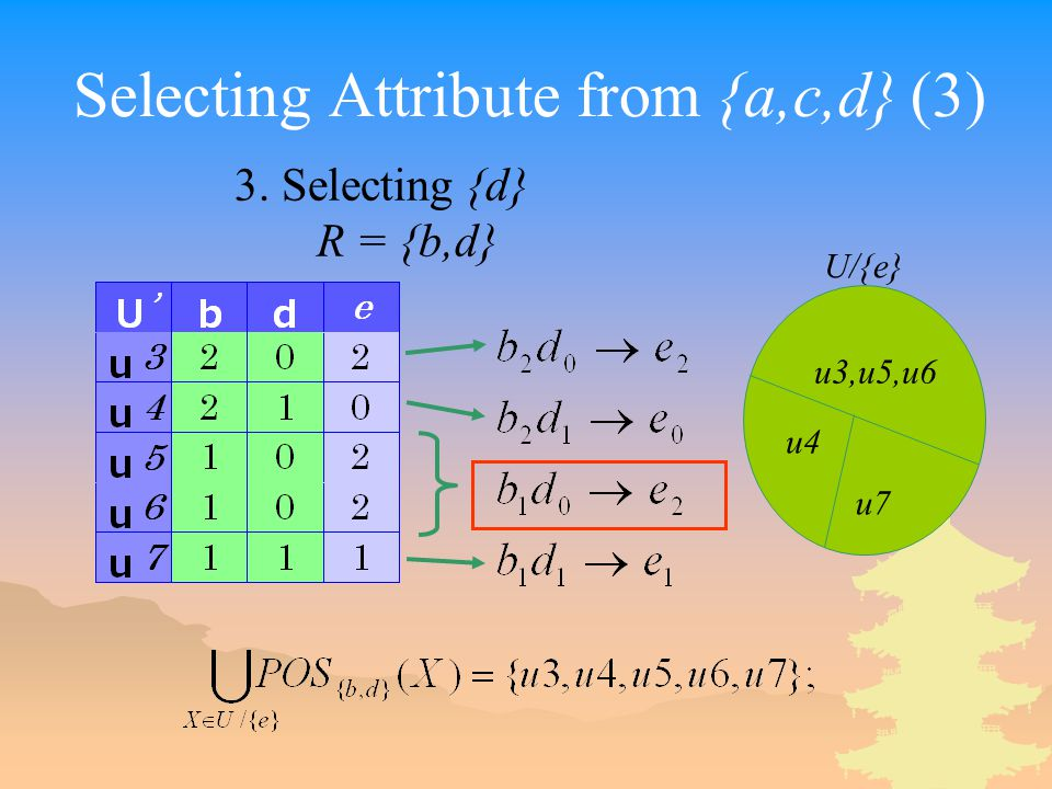Selecting Attribute from {a,c,d} (3) 3. Selecting {d} R = {b,d} u3,u5,u6 u4 u7 U/{e}