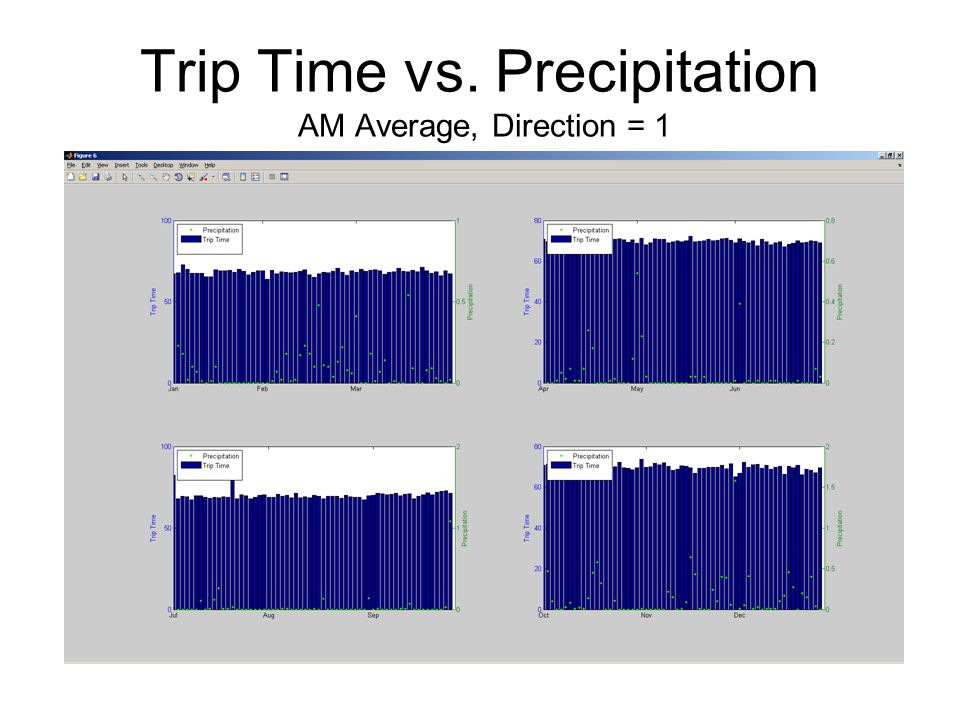Trip Time vs. Precipitation AM Average, Direction = 1