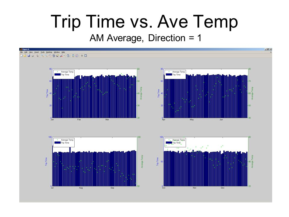 Trip Time vs. Ave Temp AM Average, Direction = 1