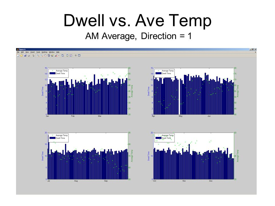 Dwell vs. Ave Temp AM Average, Direction = 1