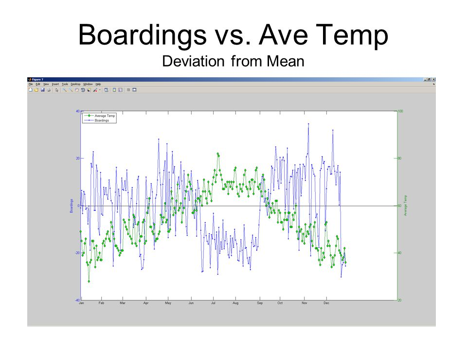 Boardings vs. Ave Temp Deviation from Mean