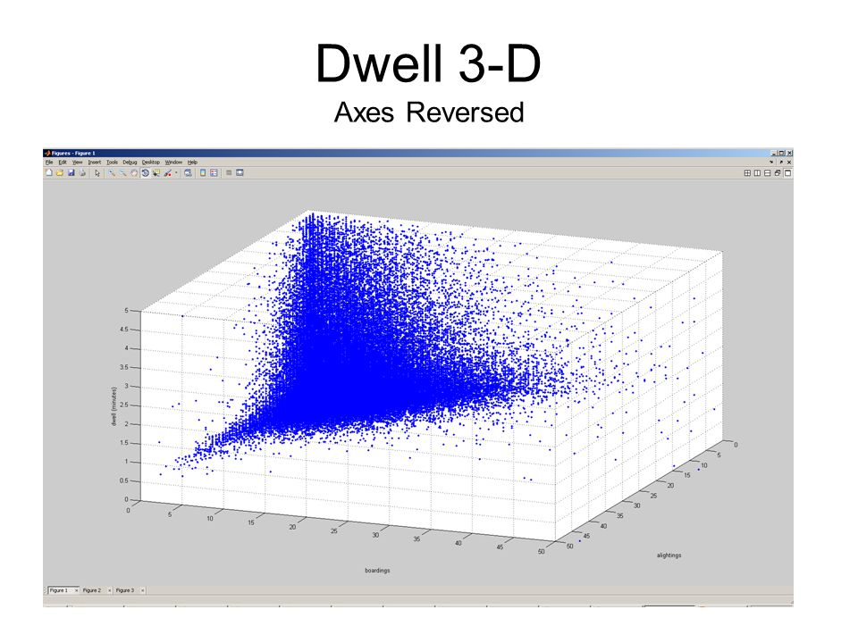 Dwell 3-D Axes Reversed