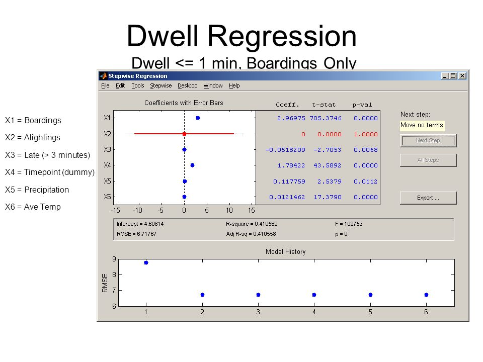 Dwell Regression Dwell <= 1 min, Boardings Only X1 = Boardings X2 = Alightings X3 = Late (> 3 minutes) X4 = Timepoint (dummy) X5 = Precipitation X6 = Ave Temp