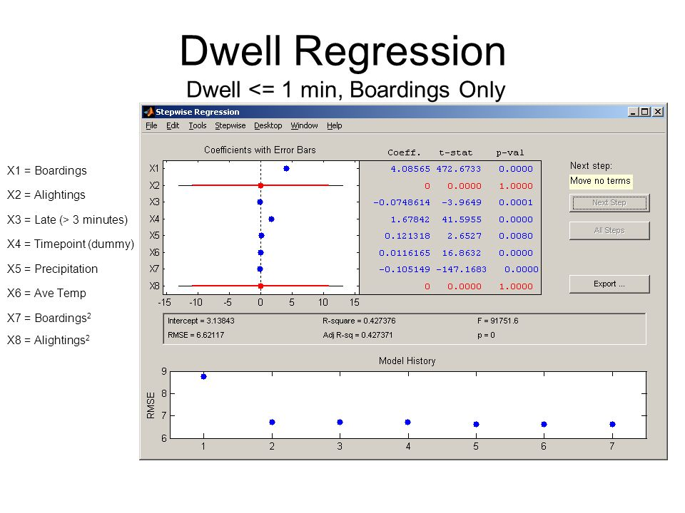 Dwell Regression Dwell <= 1 min, Boardings Only X1 = Boardings X2 = Alightings X3 = Late (> 3 minutes) X4 = Timepoint (dummy) X5 = Precipitation X6 = Ave Temp X7 = Boardings 2 X8 = Alightings 2