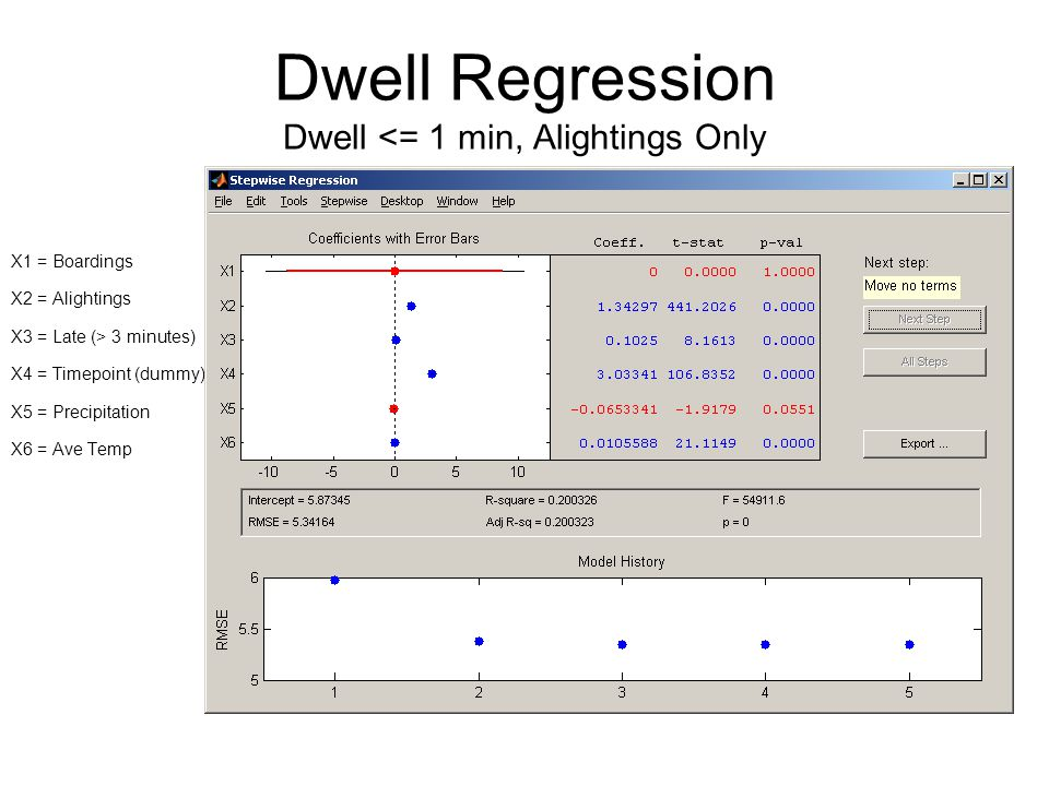 Dwell Regression Dwell <= 1 min, Alightings Only X1 = Boardings X2 = Alightings X3 = Late (> 3 minutes) X4 = Timepoint (dummy) X5 = Precipitation X6 = Ave Temp
