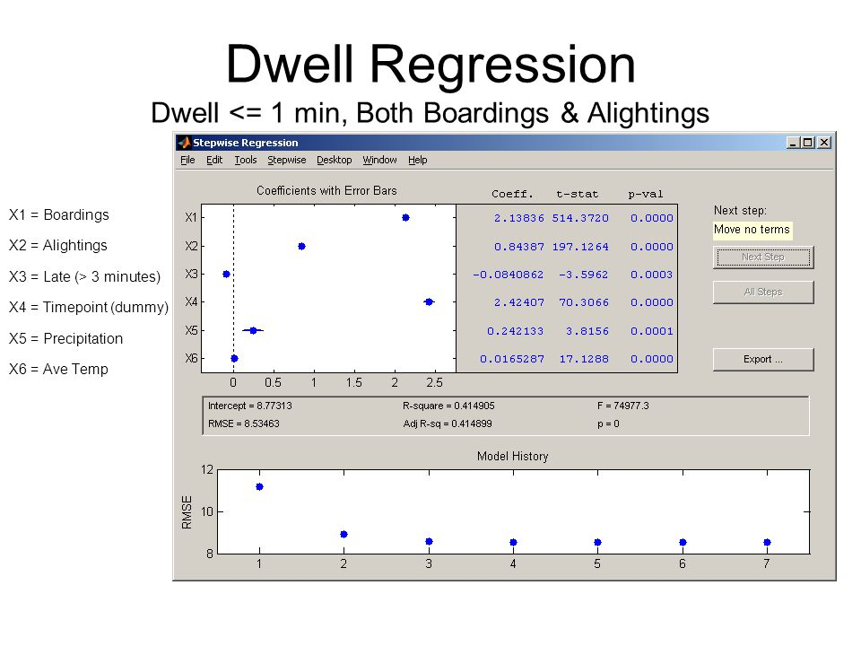 Dwell Regression Dwell <= 1 min, Both Boardings & Alightings X1 = Boardings X2 = Alightings X3 = Late (> 3 minutes) X4 = Timepoint (dummy) X5 = Precipitation X6 = Ave Temp