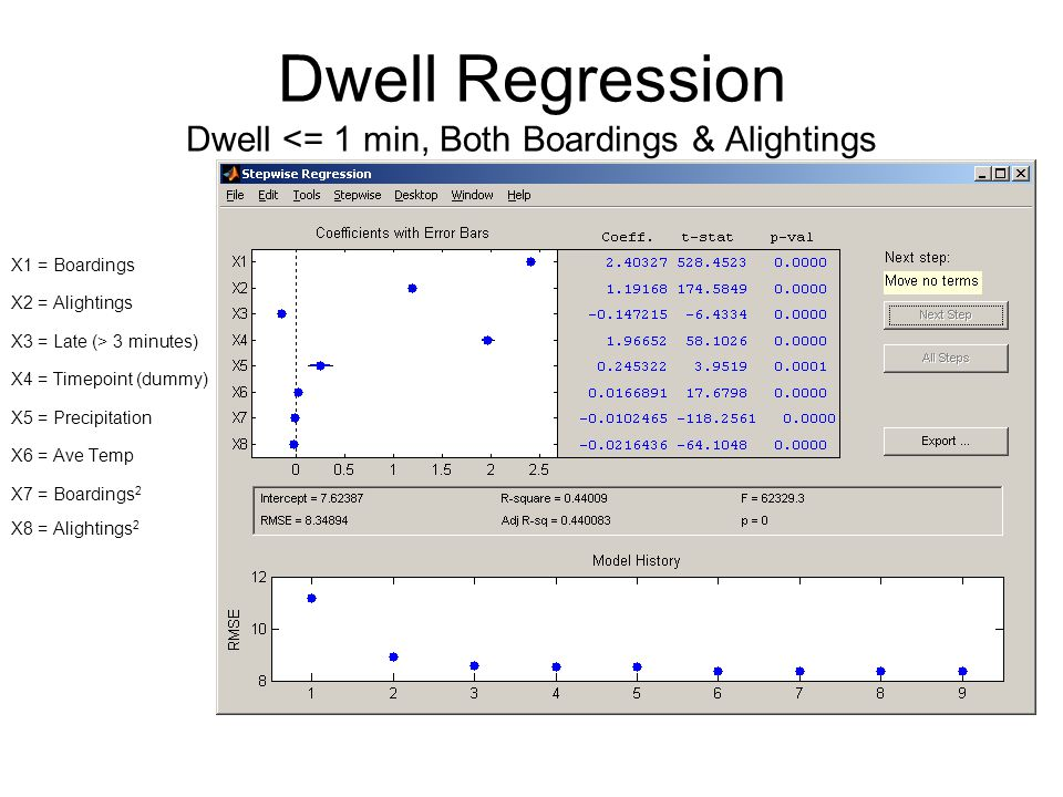 Dwell Regression Dwell <= 1 min, Both Boardings & Alightings X1 = Boardings X2 = Alightings X3 = Late (> 3 minutes) X4 = Timepoint (dummy) X5 = Precipitation X6 = Ave Temp X7 = Boardings 2 X8 = Alightings 2