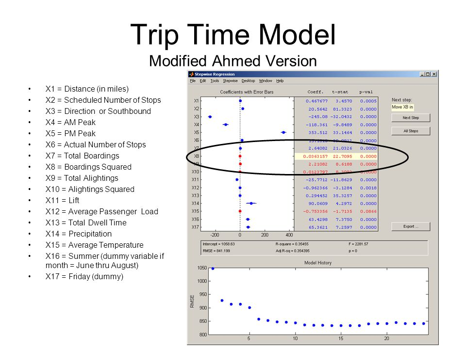 Trip Time Model Modified Ahmed Version X1 = Distance (in miles) X2 = Scheduled Number of Stops X3 = Direction or Southbound X4 = AM Peak X5 = PM Peak X6 = Actual Number of Stops X7 = Total Boardings X8 = Boardings Squared X9 = Total Alightings X10 = Alightings Squared X11 = Lift X12 = Average Passenger Load X13 = Total Dwell Time X14 = Precipitation X15 = Average Temperature X16 = Summer (dummy variable if month = June thru August) X17 = Friday (dummy)