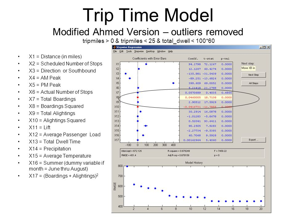 Trip Time Model Modified Ahmed Version – outliers removed tripmiles > 0 & tripmiles < 25 & total_dwell < 100*60 X1 = Distance (in miles) X2 = Scheduled Number of Stops X3 = Direction or Southbound X4 = AM Peak X5 = PM Peak X6 = Actual Number of Stops X7 = Total Boardings X8 = Boardings Squared X9 = Total Alightings X10 = Alightings Squared X11 = Lift X12 = Average Passenger Load X13 = Total Dwell Time X14 = Precipitation X15 = Average Temperature X16 = Summer (dummy variable if month = June thru August) X17 = (Boardings + Alightings) 2