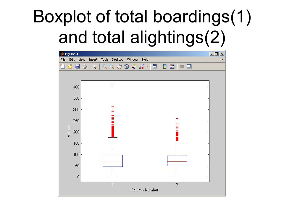 Boxplot of total boardings(1) and total alightings(2)