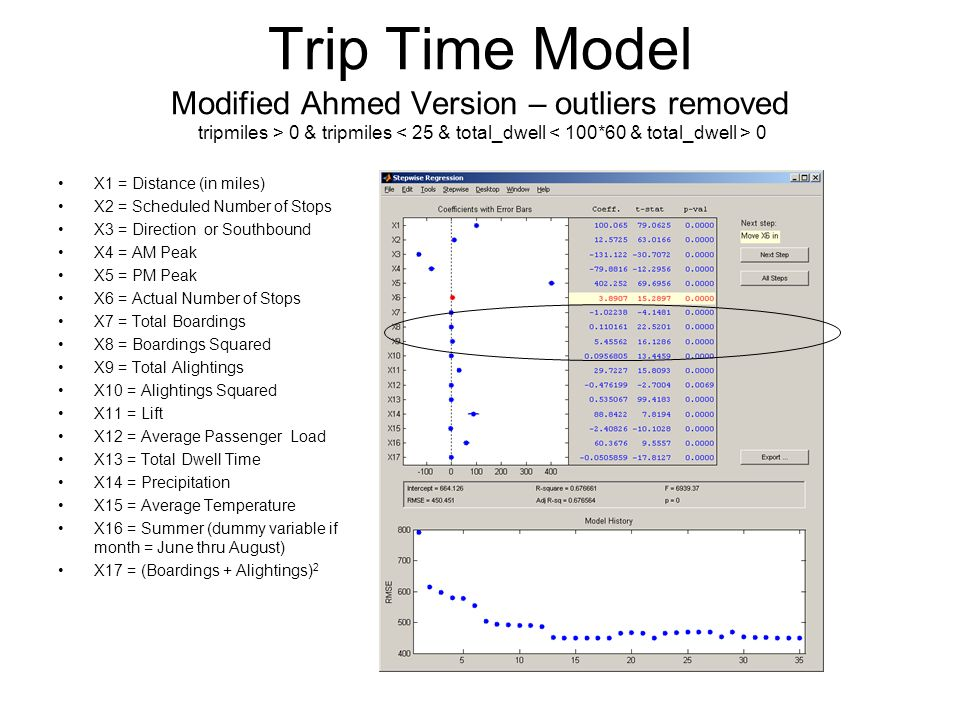 Trip Time Model Modified Ahmed Version – outliers removed tripmiles > 0 & tripmiles 0 X1 = Distance (in miles) X2 = Scheduled Number of Stops X3 = Direction or Southbound X4 = AM Peak X5 = PM Peak X6 = Actual Number of Stops X7 = Total Boardings X8 = Boardings Squared X9 = Total Alightings X10 = Alightings Squared X11 = Lift X12 = Average Passenger Load X13 = Total Dwell Time X14 = Precipitation X15 = Average Temperature X16 = Summer (dummy variable if month = June thru August) X17 = (Boardings + Alightings) 2