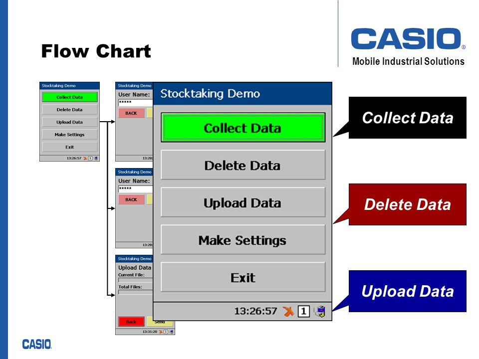 Mobile Industrial Solutions Object Orientated Design Presentation Layer (Dialog Classes) Business Layer (Business Transaction Class ) Data Layer (Data Class) Show data Get data from user Show system status Collect data Delete data Upload data Read/write to file Read/write to DB Query DB