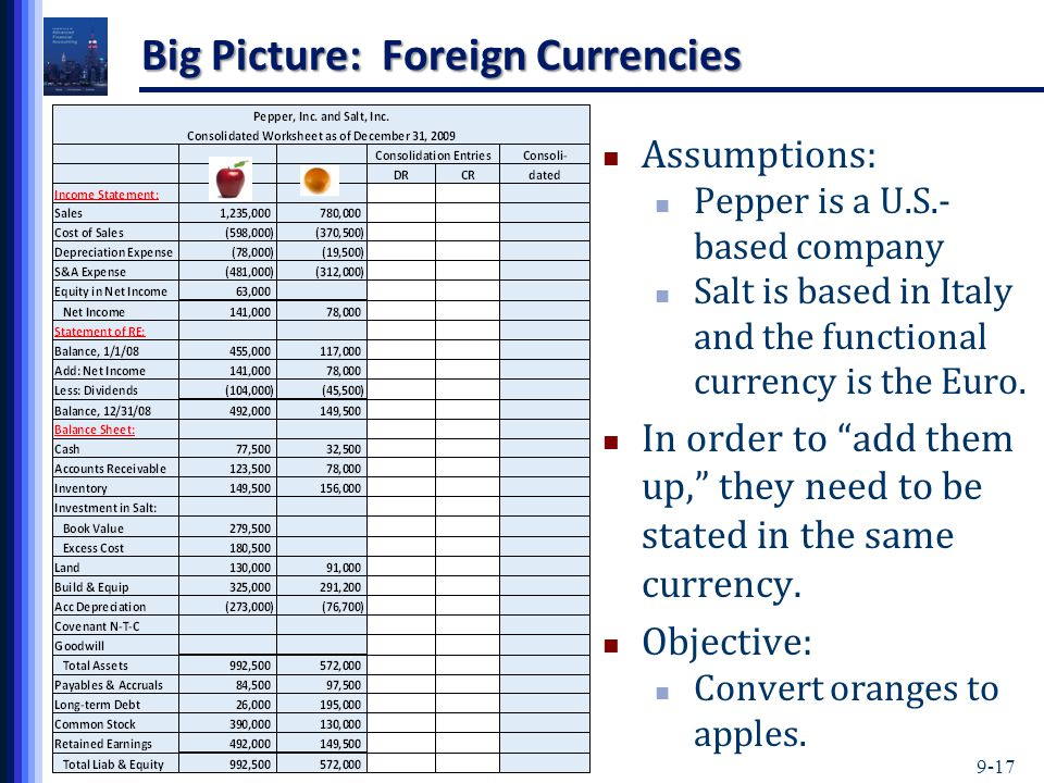 9-17 Big Picture: Foreign Currencies Assumptions: Pepper is a U.S.- based company Salt is based in Italy and the functional currency is the Euro.