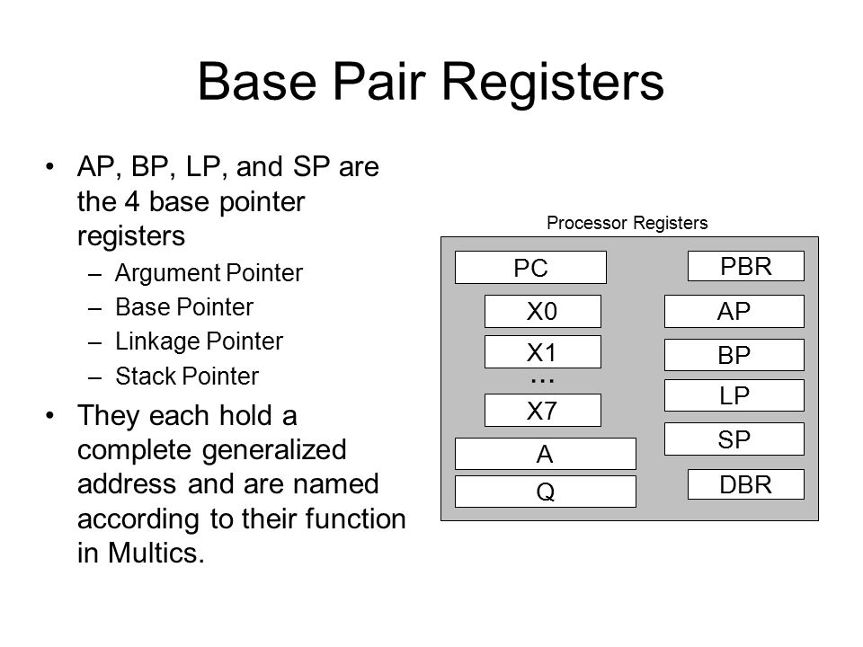 Base Pair Registers PC PBR DBR Processor Registers AP BP SP LP Q A X0 X1 X7...