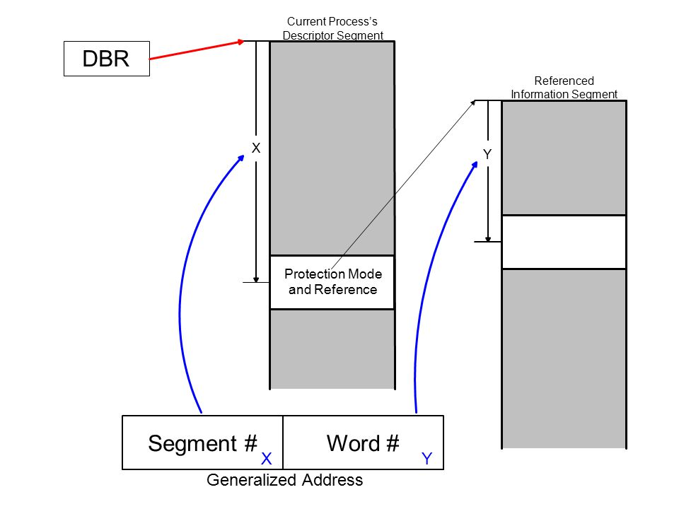 Segment #Word # Generalized Address Protection Mode and Reference DBR Current Process's Descriptor Segment Referenced Information Segment X Y X Y