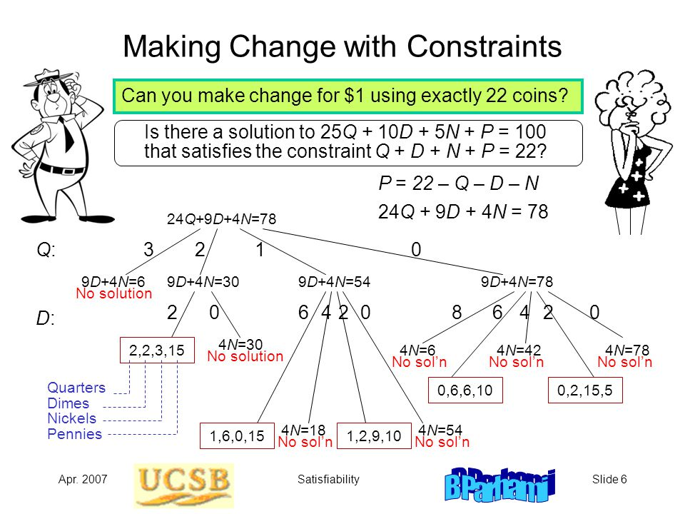Apr. 2007SatisfiabilitySlide 6 Making Change with Constraints Is there a solution to 25Q + 10D + 5N + P = 100 that satisfies the constraint Q + D + N