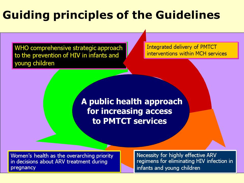 SORUCE:WHO Guiding principles of the Guidelines WHO comprehensive strategic approach to the prevention of HIV in infants and young children Women s health as the overarching priority in decisions about ARV treatment during pregnancy Integrated delivery of PMTCT interventions within MCH services Necessity for highly effective ARV regimens for eliminating HIV infection in infants and young children A public health approach for increasing access to PMTCT services