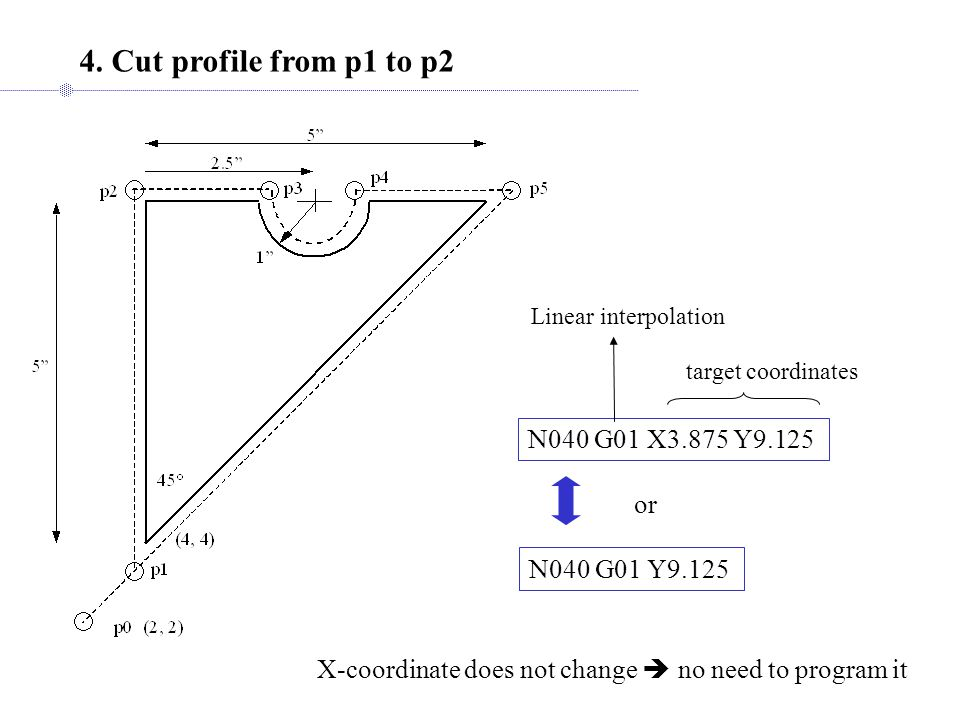 4. Cut profile from p1 to p2 N040 G01 X3.875 Y9.125 Linear interpolation target coordinates N040 G01 Y9.125 X-coordinate does not change  no need to