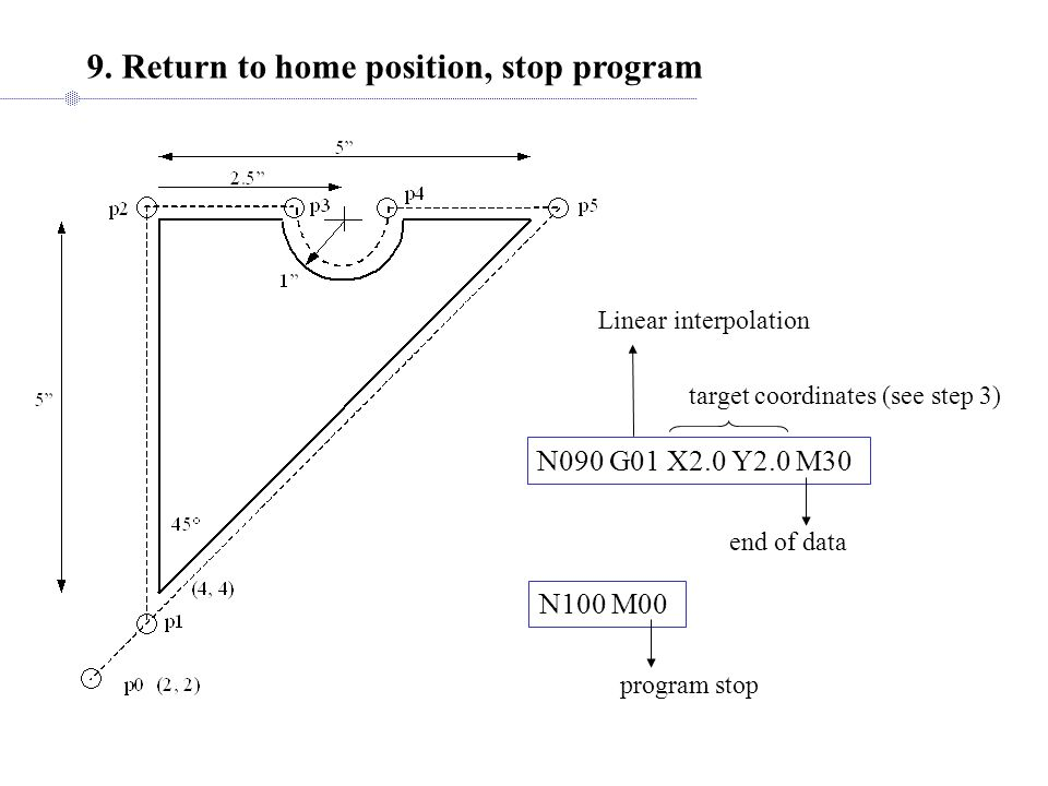 9. Return to home position, stop program N090 G01 X2.0 Y2.0 M30 end of data target coordinates (see step 3) Linear interpolation N100 M00 program stop