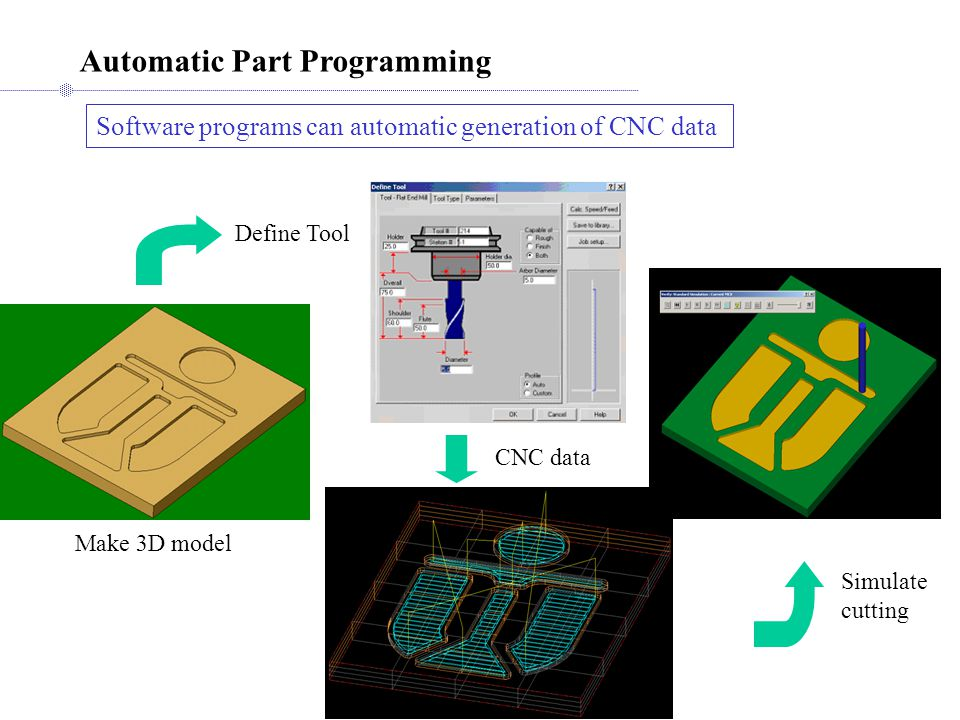 Automatic Part Programming Software programs can automatic generation of CNC data Make 3D model Define Tool CNC data Simulate cutting