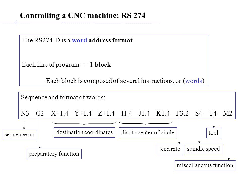 Controlling a CNC machine: RS 274 The RS274-D is a word address format Each line of program == 1 block Each block is composed of several instructions, or (words) Sequence and format of words: N3 G2 X+1.4 Y+1.4 Z+1.4 I1.4 J1.4 K1.4 F3.2 S4 T4 M2 sequence no preparatory function destination coordinates dist to center of circle feed rate spindle speed tool miscellaneous function